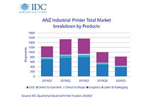 IDC Tracker reveals significant decline in ANZ industrial printer market in Q1 2020